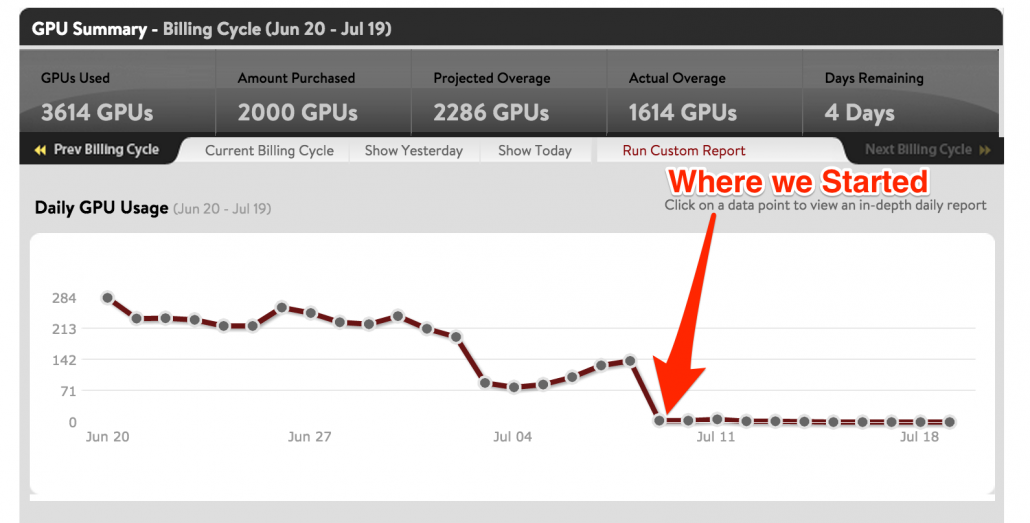 GPU_Usage_Report_after_DDoS_attack