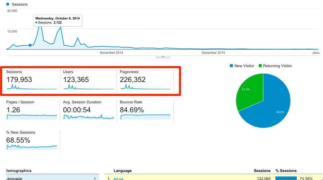 Google_Trending_Topic_Example_How_to_Rank_on_Google_Part_1_LoDo_Web