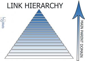 Link_Hierarchy_Example_LoDo_Web